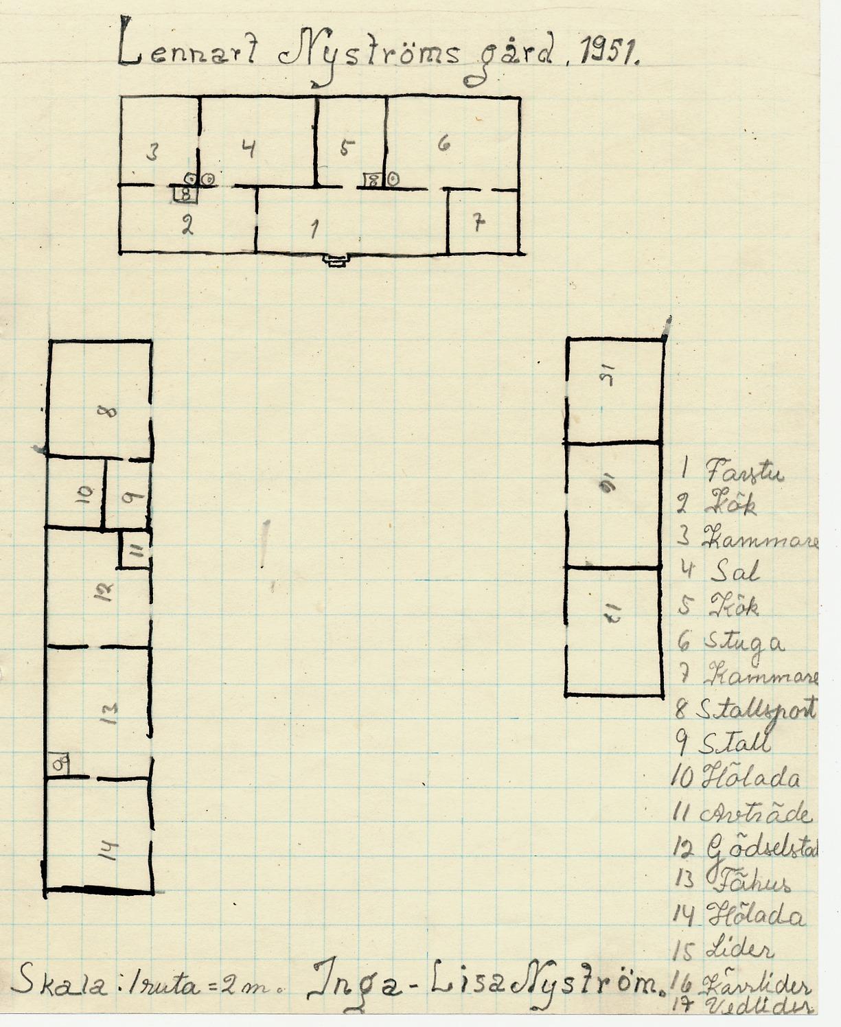 I skolan hörde det till att eleverna skulle rita upp hur hemgården såg ut och vilka uthus det fanns. Så här ritade Inga-Lisa Nyström sin hemgård år 1951. Se speciellt hur uthusen var placerade i början på 50-talet.